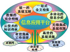 信息应用平台(IAP)